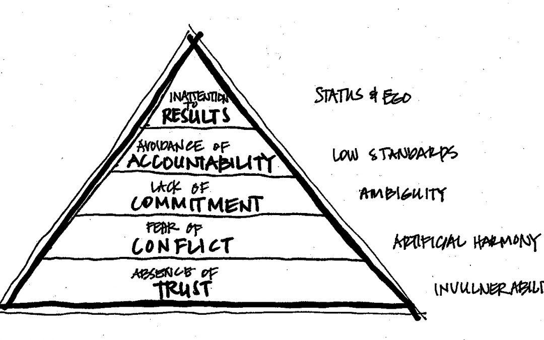 Patrick Lencioni's Five Dysfunctions of a Team
