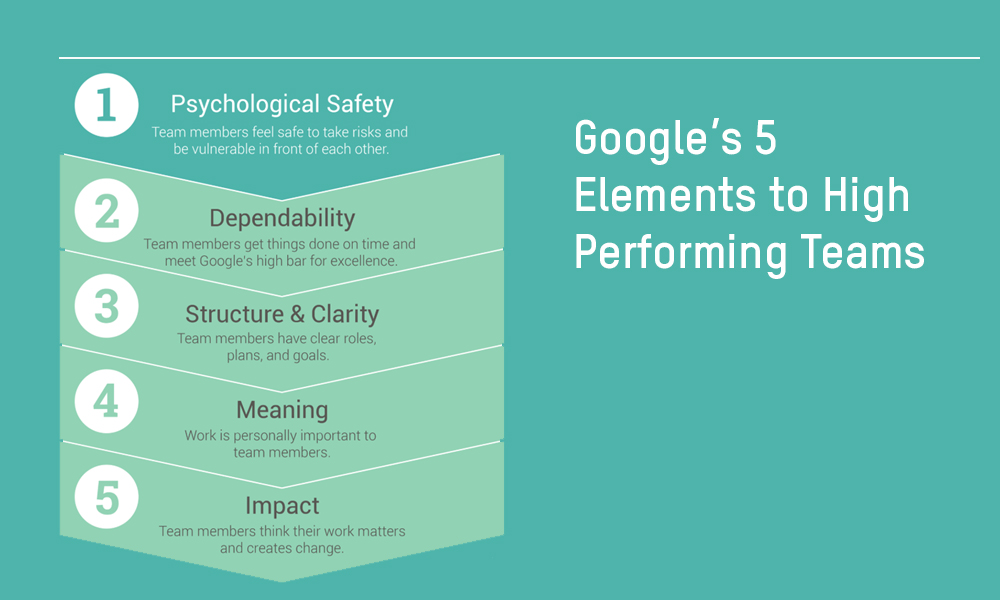 Google's 5 Elements to High Performing Teams
